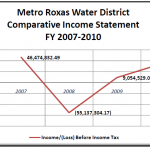 MRWD Financial Statements FY 2007-2010